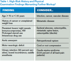 Table 1. High-Risk History and Physical  Examination Findings Warranting Further Workup5