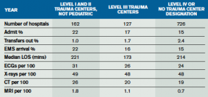 Table 2. EDBA Data Survey 2012: Comparison of Trauma and Non-Trauma Centers