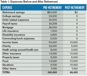 Expenses Before and After Retirement