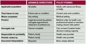 Table 1. Comparison of Advance Directives and POLST