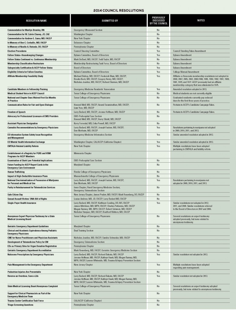 ACEP 2014 Council Resolutions List