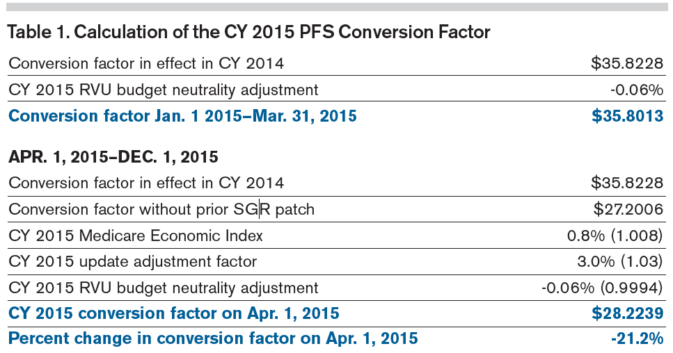 Calculation of the CY 2015 PFS Conversion Factor