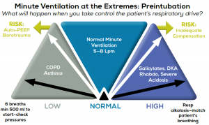 Figure 1.  A normal minute ventilation involves a minute ventilation between 5 and 8 L [ie, 500–600 mL, rate 10–14 breaths/minute]. In severely ill COPD and asthma patients, overventilation risks auto-PEEP and barotrauma; a starting rate of six breaths with a 500 mL volume allows maximum time for exhalation. Closely monitor blood pressure and vent pressures for auto-PEEP, and adjust up minute ventilation as tolerated. In severely acidotic patients who must maintain a compensatory respiratory alkalosis, match preprocedural minute ventilation during the onset phase of muscle relaxants and after intubation.