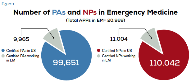 Sources http://www.aapa http://http://http://kff.org/other/state-indicator/total-nurse-practitioners/ http://bhpr.hrsa.gov/healthworkforce/supplydemand/usworkforce/chartbook/chartbookpart1.pdf