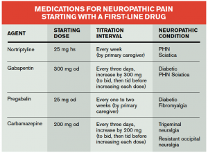Table 1. Medications for Neuropathic Pain Starting With a First-Line Drug