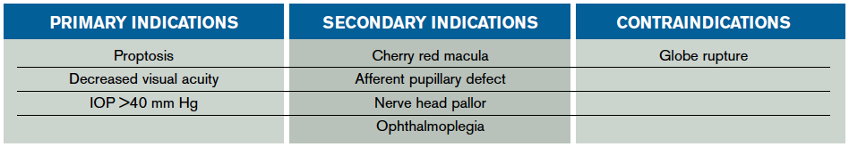 Table 1. Indications & Contraindications to Perform a Lateral Canthotomy