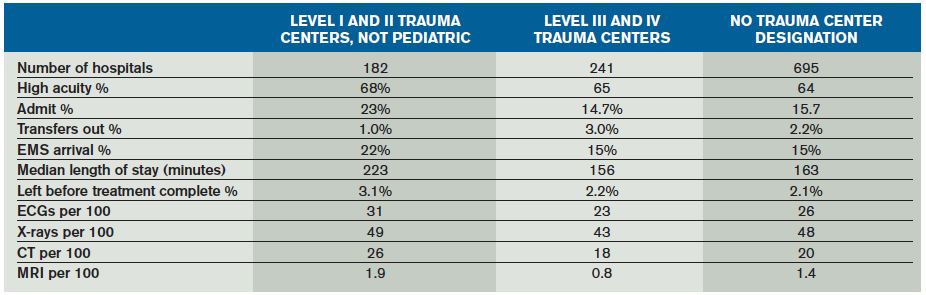 Table 3: EDBA Data Survey 2013, Comparison of Trauma and Nontrauma Centers