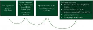 Figure 1. CEDR Workflow