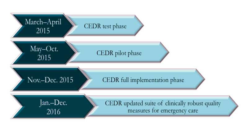 Figure 2. CEDR TImeline