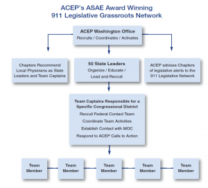 Organization of ACEP's 911 Legislative Grassroots Network