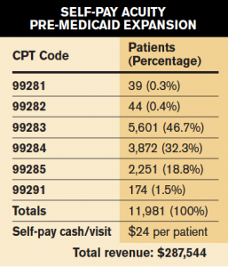 Self-Pay Acuity Pre-Medicaid Expansion