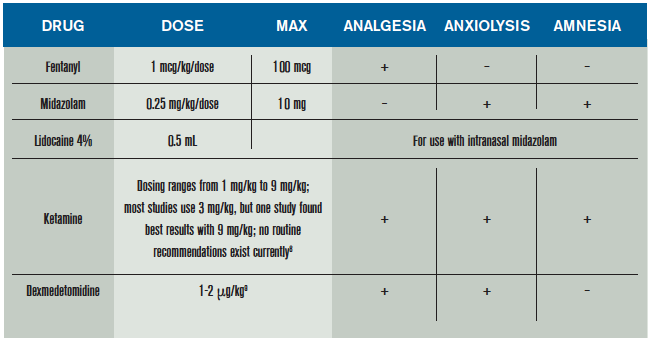 When To Use Intranasal Medications In Children Acep Now