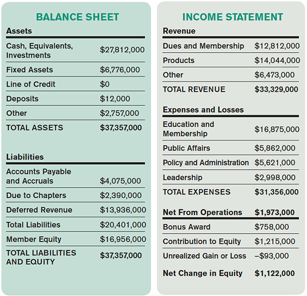 ACEP Releases 2014-2015 Financial Report