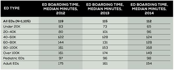 Table 1. Boarding Time in the EDBA Data Survey Through 2014