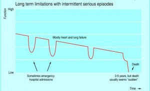 Cardiopulmonary trajectory