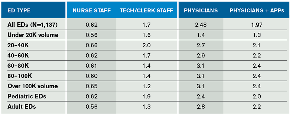 Table 1. Patients Seen Per Hour in the EDBA Data Survey for Calendar Year 2014