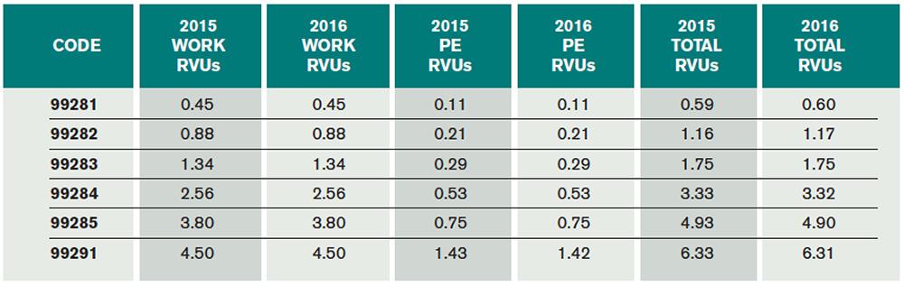 Table 3. 2016 ED E/M RVUs 99281–99285