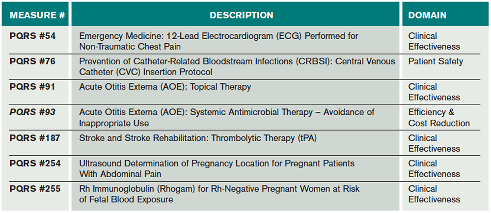 Table 5. Predominant 2016 Potential CMS ED PQRS Measures Typically Applicable to ED Providers