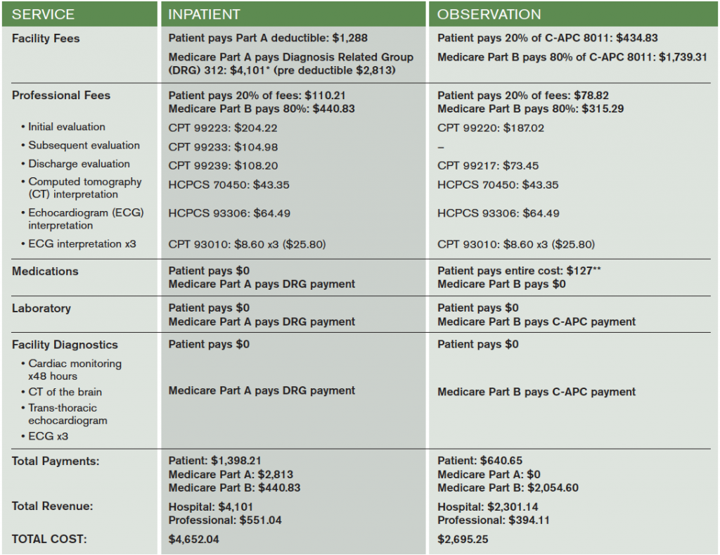 Table 2. Sample Medicare Fees and Payments for a Typical Hospitalization for Syncope