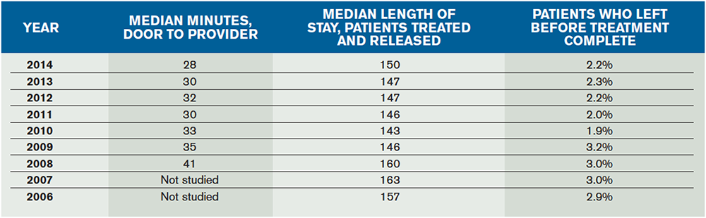 Table 2. Trend in ED Median Length of Stay, Time to Provider, and Walkaways