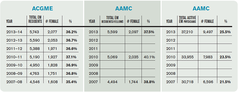 Table 1. Annual Number of Women in Emergency Medicine
