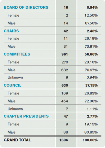 Table 2. Women in EM Leadership Positions