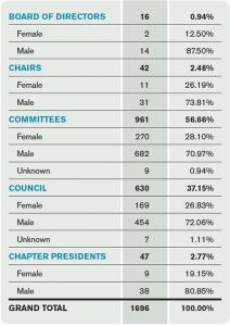 Table 2. Women in EM Leadership Positions