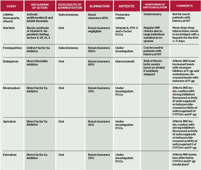 dvt treatment guidelines