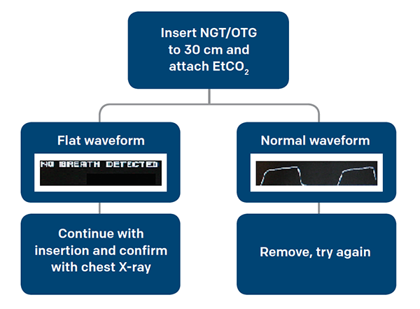 Figure 2. Suggested Algorithm for Placing NGT/OGT