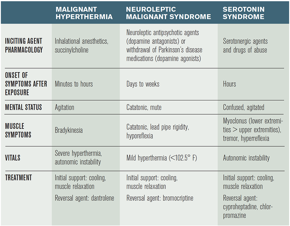 Table 1. Management of Toxin-Induced Hyperthermic Disorders