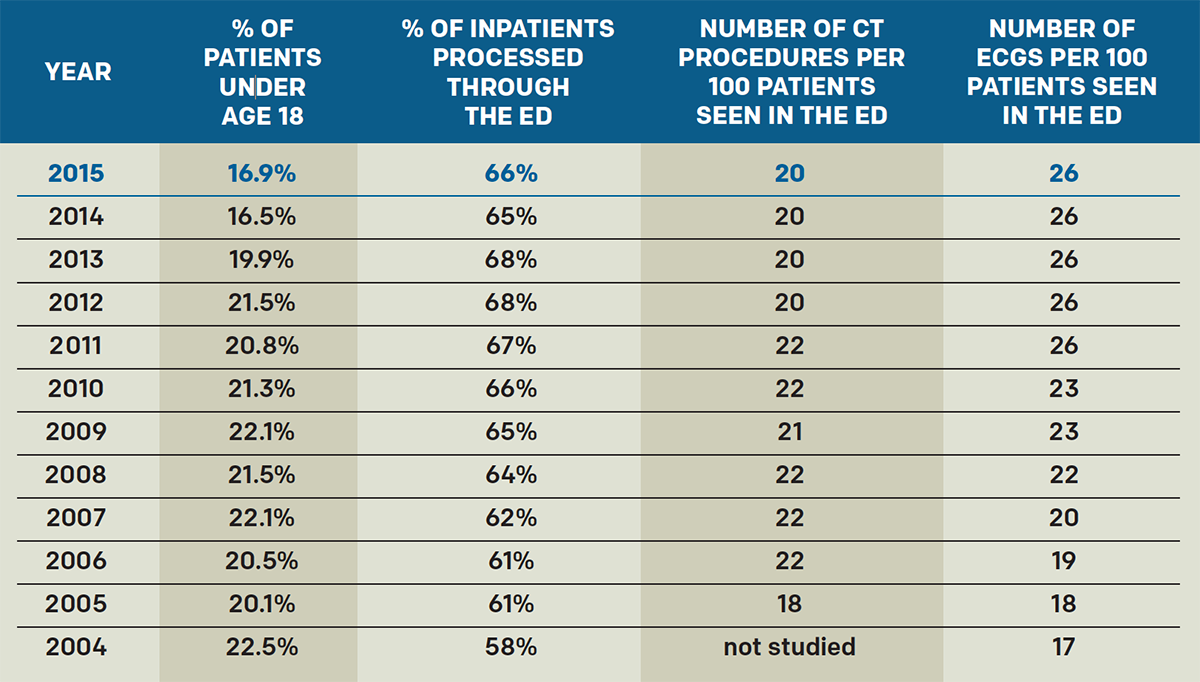 Table 1: Critical Trends in 12 years of the EDBA Data Survey