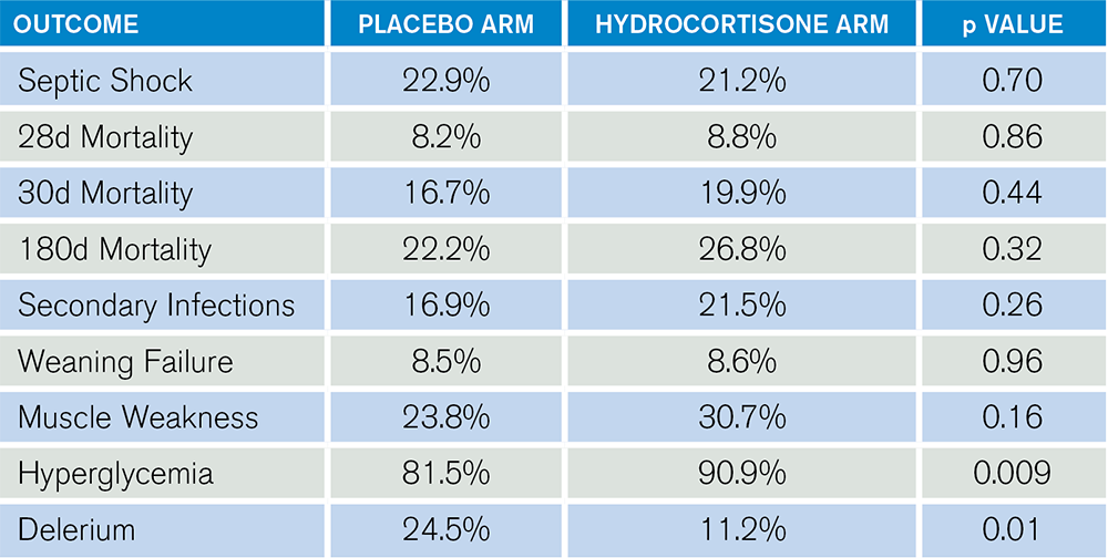 Table 1: Key Results of the HYPRESS Trial