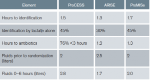 Table 5: Summary of ProCESS, ARISE, and ProMISe: Components of Usual Care Resuscitation