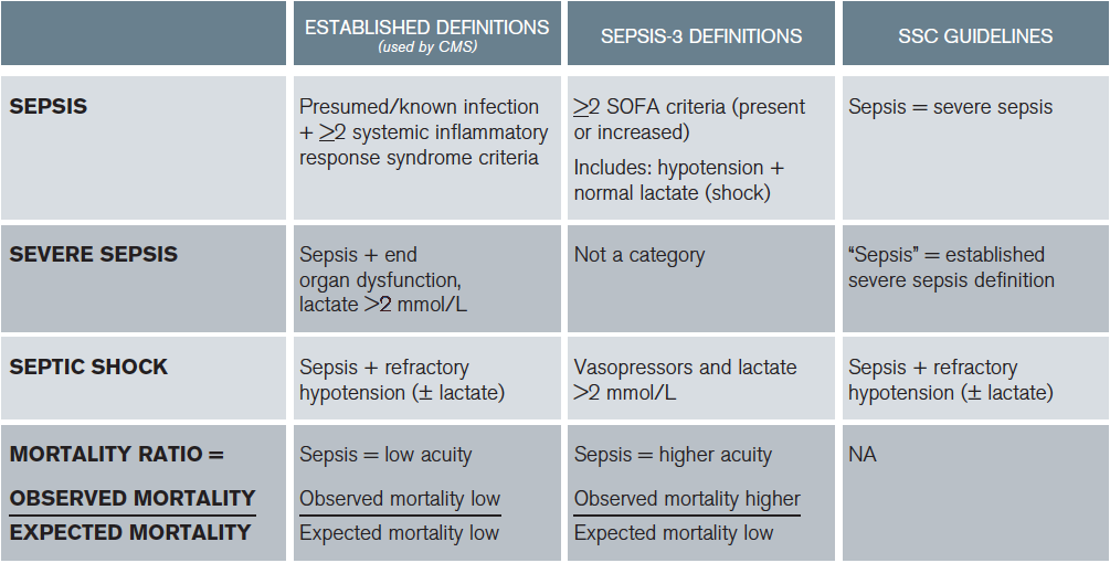 Mortality ratio, national quality metrics based on established definitions (expected mortality). When clinicians apply a low-acuity diagnosis (sepsis) to a higher-acuity patient (Sepsis-3 definition of sepsis), the observed mortality will be higher than expected. Results in similar care appearing worse based on different definitions applied to the same patients.