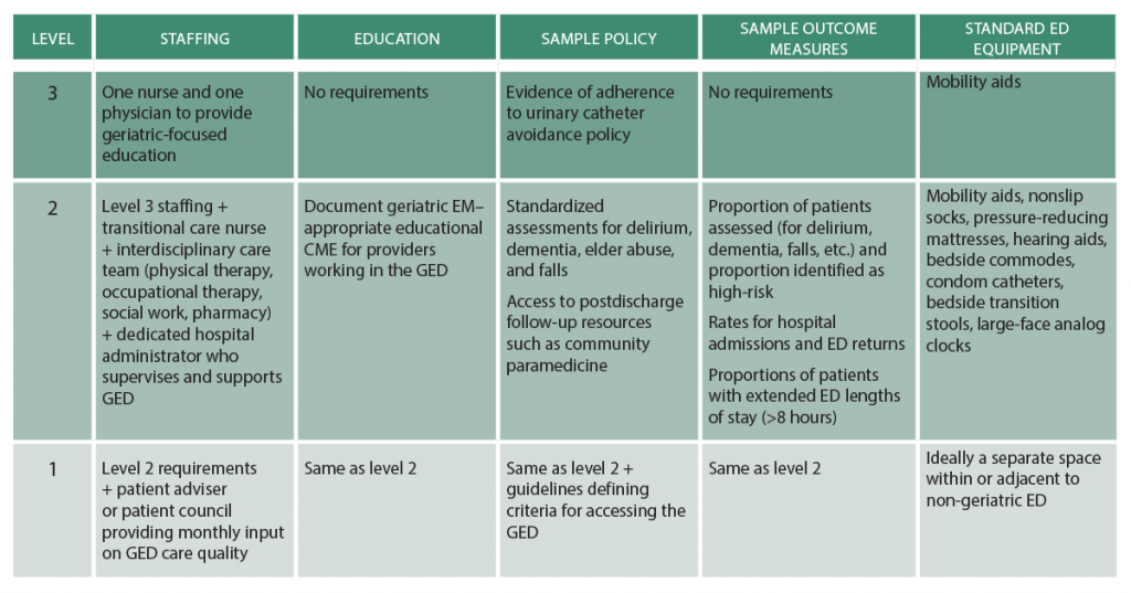 Table 2: Comparisons of Established Definitions, Sepsis-3 Definitions, and SSC Guidelines