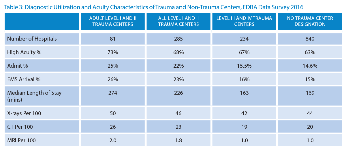 Table 3: Diagnostic Utilization and Acuity Characteristics of Trauma and Non-Trauma Centers, EDBA Data Survey 2016