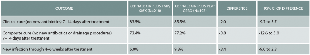 Table 1: Effectiveness of Adding a MRSA-Targeting Antibiotic to Cellulitis Treatment