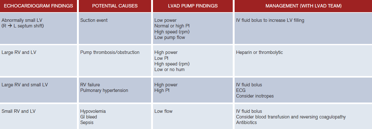 Table 2: LVAD Abnormalities