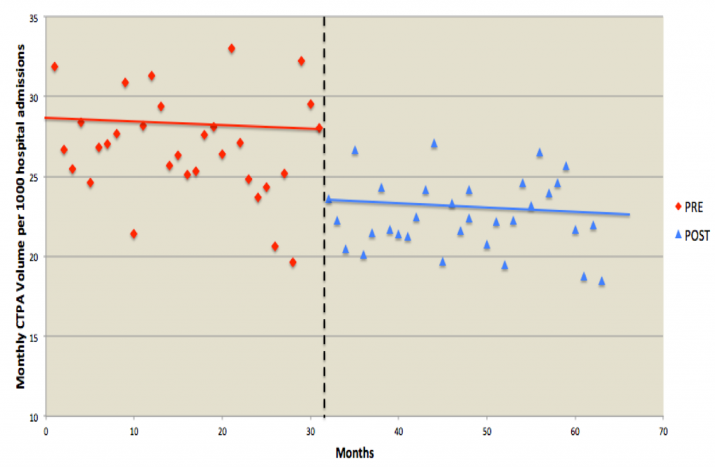 Figure 2: Decrease (not statistically significant) in inpatient CT pulmonary angiography (CTPA) use. Red shows Month 31, 26.0 per 1,000 admissions. Blue shows Month 32, 22.8 per 1,000 admissions. Relative reduction was 12.8 percent (p=0.008). No significant increase or decrease in CTPA use trends observed (p=0.52). Data from Radiology. 2015;276(1):167-74. Credit: Ali Raja.