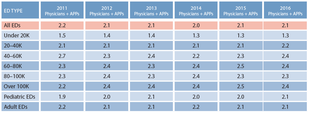 Table 1. Professional Productivity Changes Minimally Through the Years