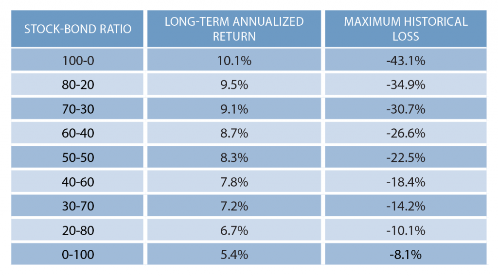 Table 1: Historical Return and Maximum Drawdown from Stock-Bond Ratios