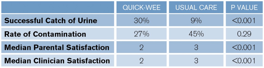Table 1: Secondary Outcomes of Quick-Wee Versus Usual Care for Urine Collection in Infants