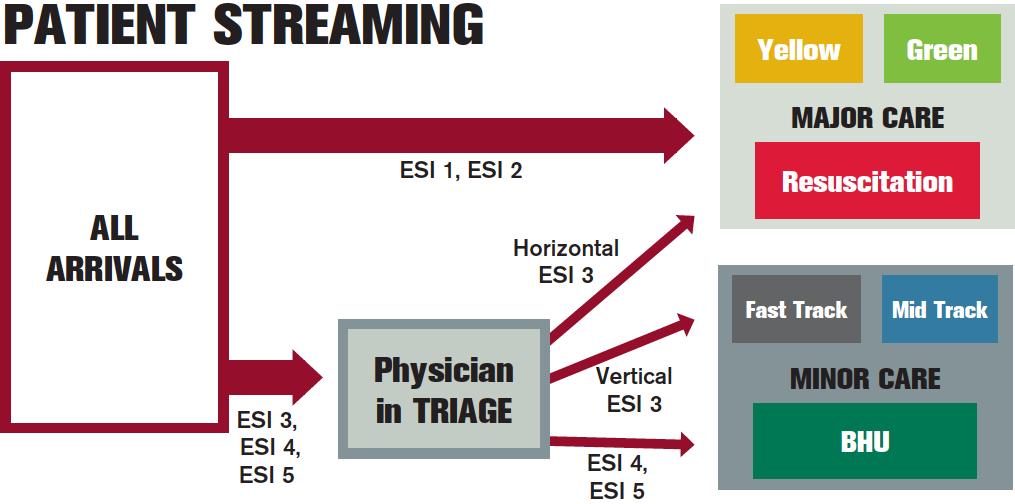 Figure 1: Vision in Action patient flow model.