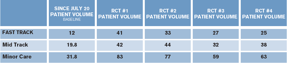 Table 1. Patient Volume Processed Through Each Area