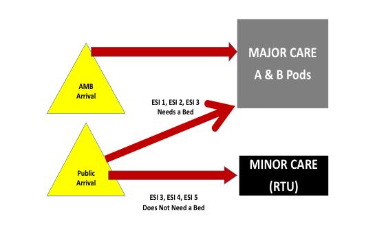 Standardized flow model for Hasbro Children's Hospital.
