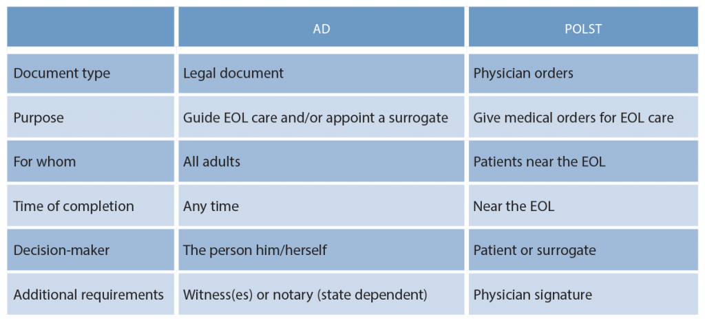 Table 1: Comparison of ADs and POLST
