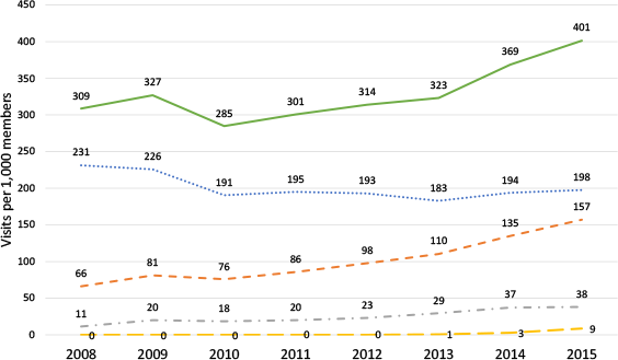 Figure 1: Visit rates to acute care venues for all conditions, 2008–2015. ED=emergency department; UC=urgent care; RC=retail clinics; Tele=telehealth.