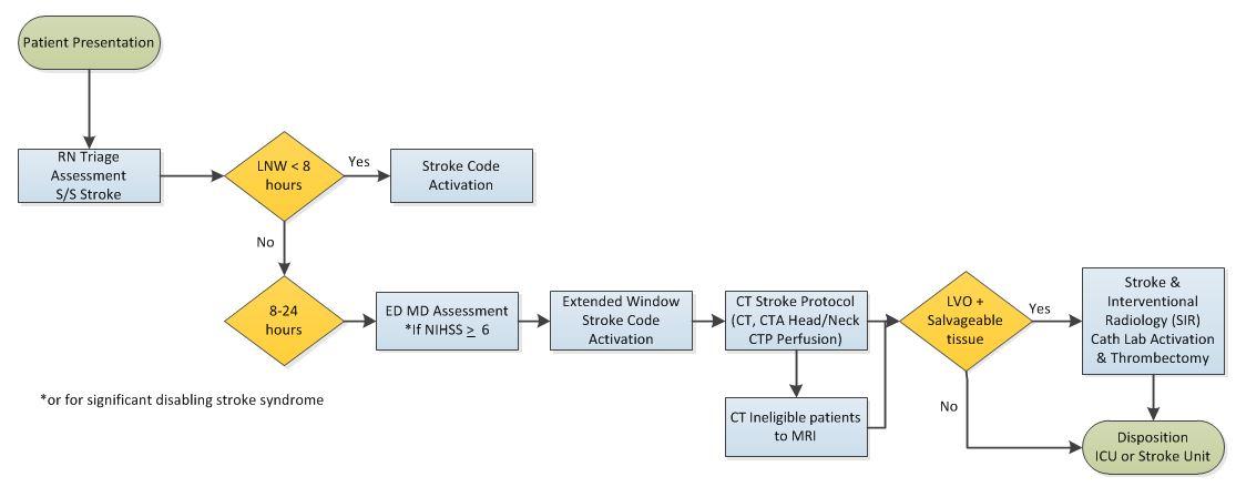 Stanford University's Stroke Code Extended protocol.