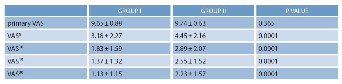 Table 1: Comparison of the Mean Value of Pain Reduction Between Two Groups Group IGroup IIP value primary VAS9.65±0.889.74±0.630.365 VAS53.18±2.274.45±2.160.0001 VAS101.83±1.592.89±2.070.0001 VAS151.37±1.322.55±1.520.0001 VAS301.13±1.152.23±1.570.0001  Source: Soleimanpour H, et al. BMC Urol. 2012; 12:13. Creative Commons Attribution License.