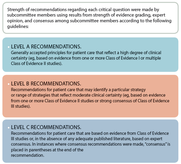 Table 1. Translation of Classes of Evidence to Recommendation Levels